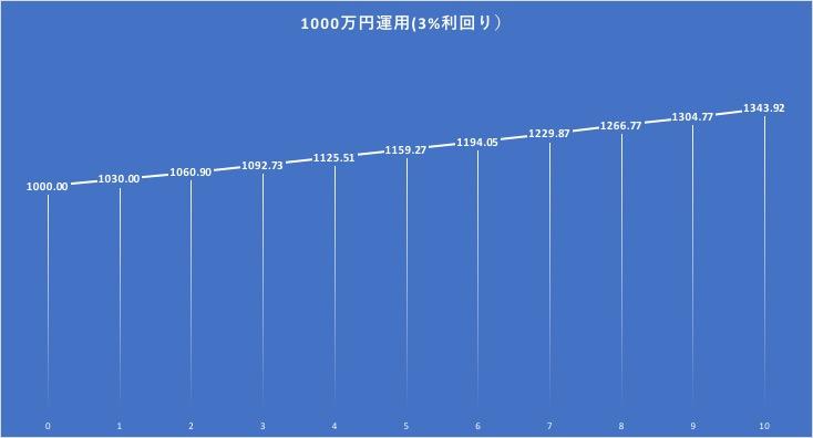 1000万円を3%で10年運用した場合の資産形成