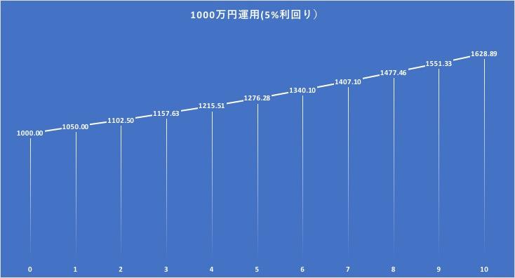 1000万円を10年間5%で複利運用した場合の資産の成長