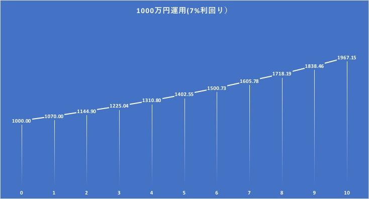 1000万円を7%で10年間運用した場合の資産の推移