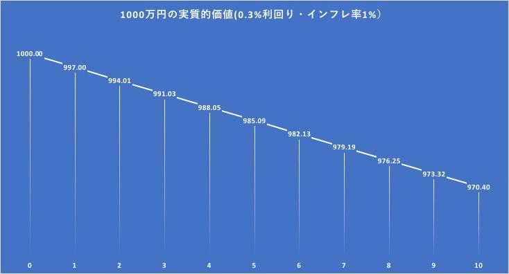 定期金利で運用した場合の実質的1000万円の価値