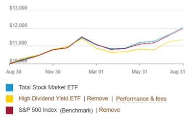 VTIとVYMとS&P500指数の1年のチャート比較