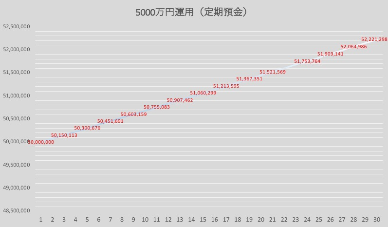 定期預金で5000万円を運用(0.15%)