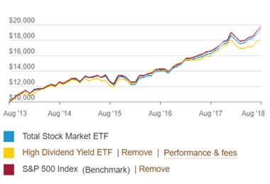 VTIとVYMとS&P500指数の5年のチャート比較