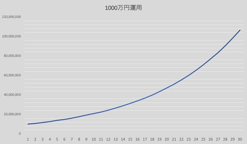 1000万円を8.5%以上で運用した場合の推移