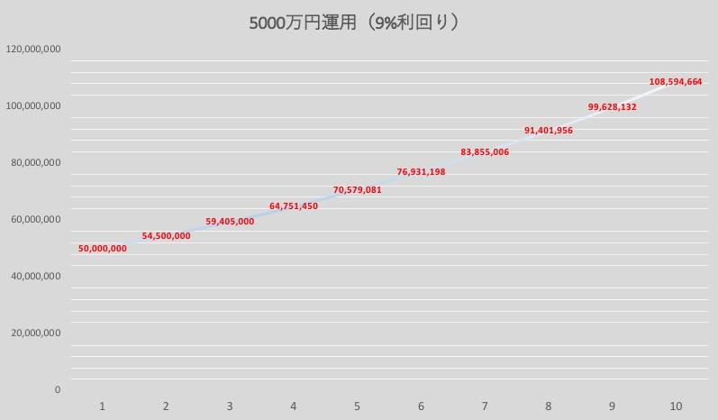5000万円資産運用(9%利回り)