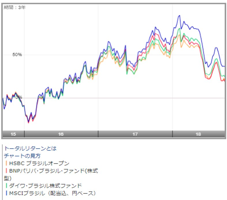 ダイワ・ブラジル株式ファンドのチャート上の他のブラジル投資信託とブラジル指数との比較
