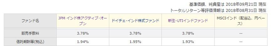 JPMインド株アクティブオープン