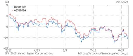 eMAXIS vs EXE新興国株式ファンド