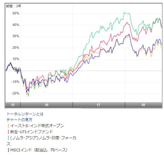イーストスプリングインド株ファンドと他のインド投資信託のチャート
