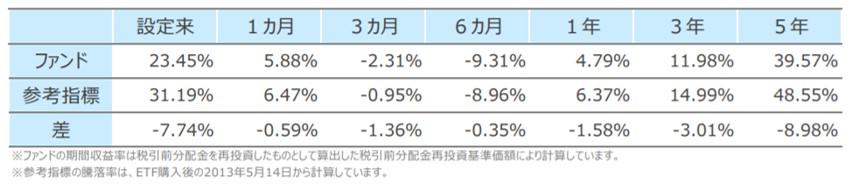 EXE-i新興国株式ファンドとFTSEエマージングファンドの成績乖離