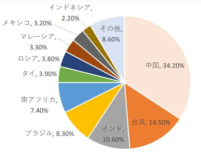 FTSEエマージングインデックスの構成国比率