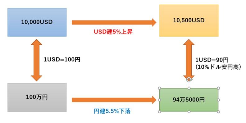 株式投資における為替リスクの図解