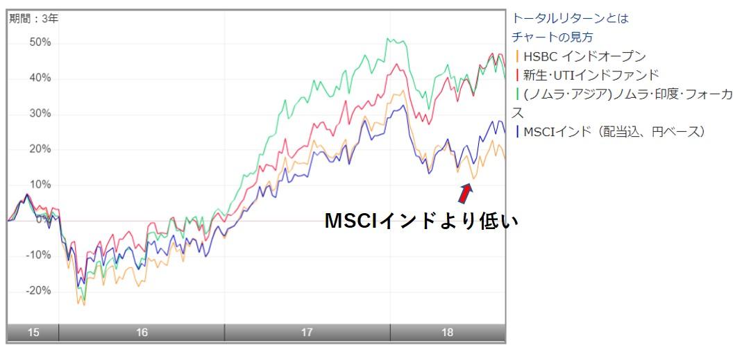 HSBCインドとMSCIインド指数と他の投資信託の運用成績の違い