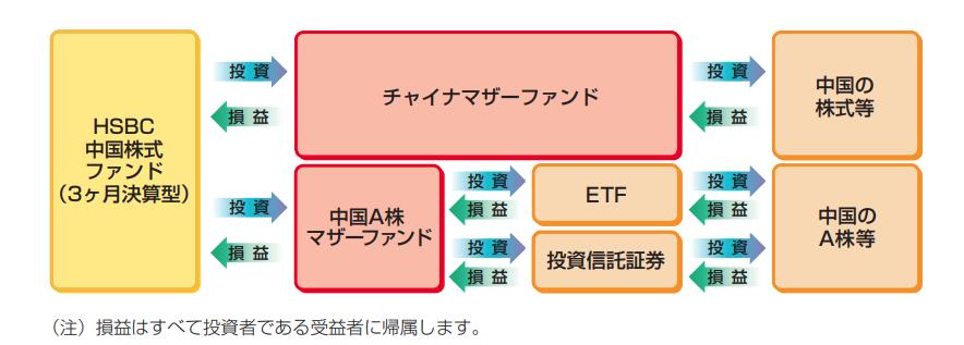HSBC 中国株式 ファンド (3ヶ月決算型)の仕組み