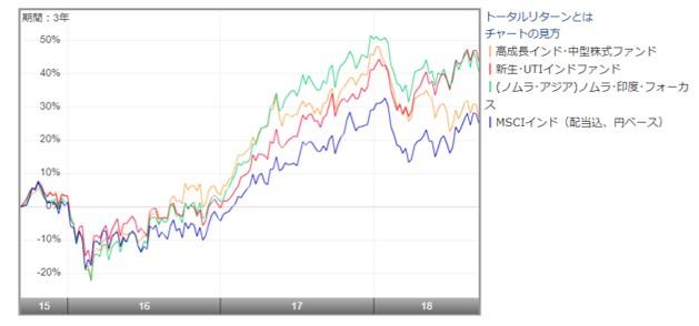 高成長インド・中型株ファンドと他の投資信託並びにMSCIインド指数との比較