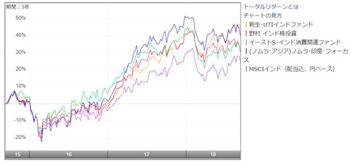 インドのアクティブ型投資信託のリターンチャート