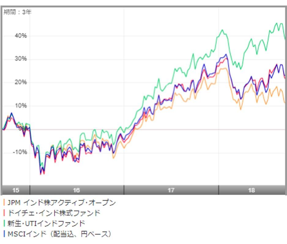 ドイチェ・インド株式ファンドとMSCIインド指数と新生UTIインドファンド、JPMインド株アクティ・オープンのチャート比較