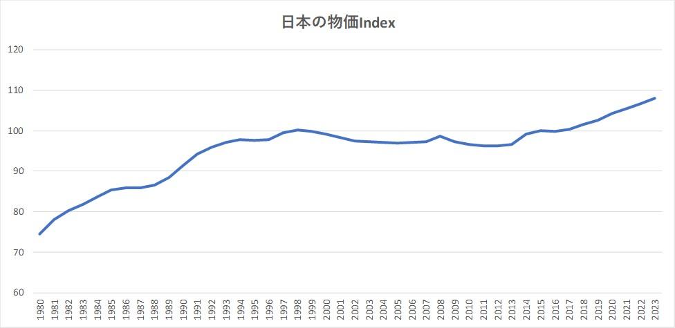 日本の物価インデックス