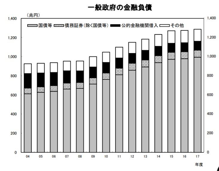 日本の政府債務