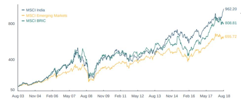 MSCI Indian Indexのチャート vs MSCIエマージングマーケットインデックス