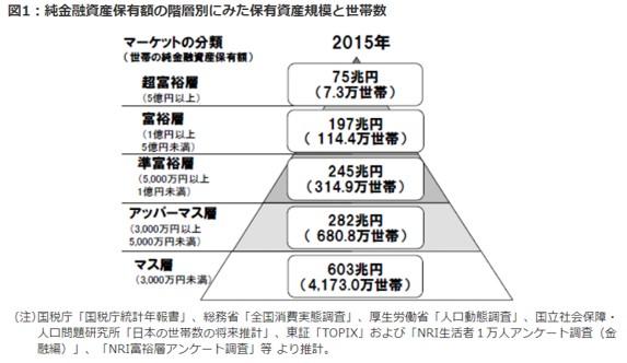 野村総研発表の日本人の純資産総額の割合