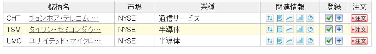楽天証券で取引できる台湾株ADR