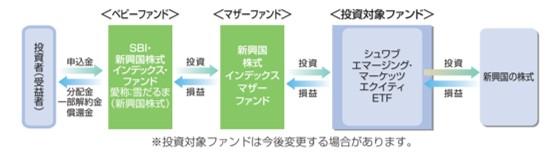 SBI新興国株式ファンドの仕組み