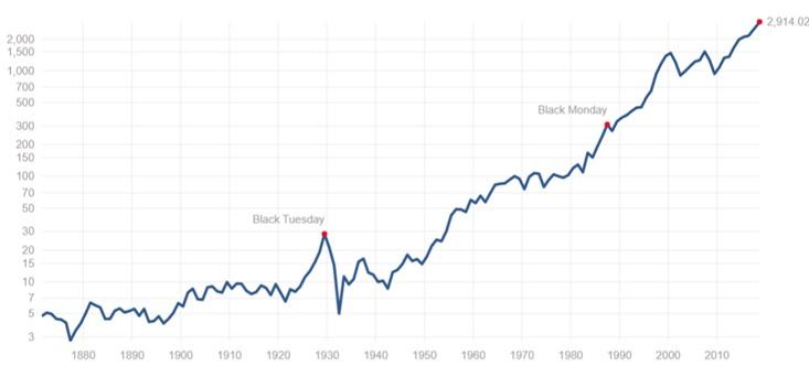 米国株式指数の超長期チャート