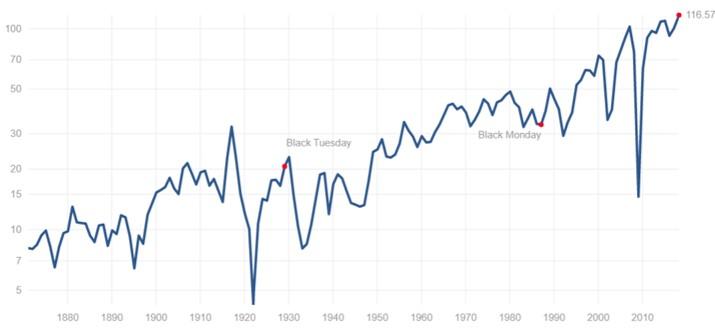 S&P企業の利益