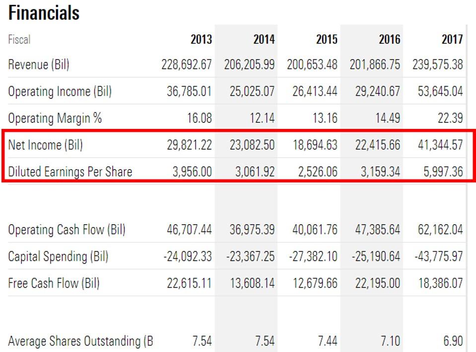 Samsung Profitの上昇の過程