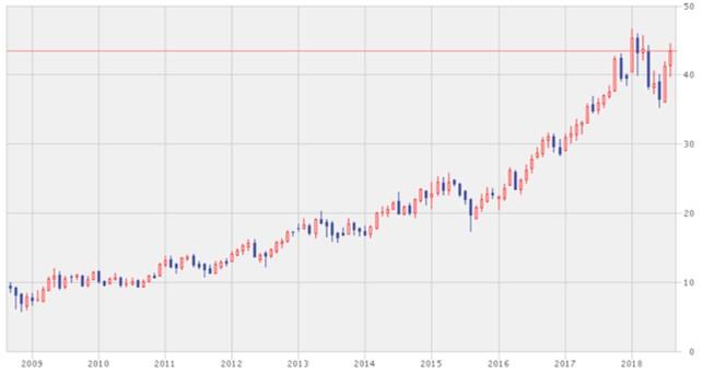 台湾個別銘柄の株価チャート