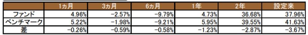 たわらノーロードの成績とMSCIエマージングマーケットインデックスの利回りの比較をデータで確認