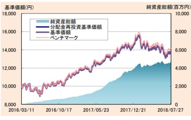 たわらノーロード新興国株式の成績とMSCIエマージングマーケットインデックスとの乖離