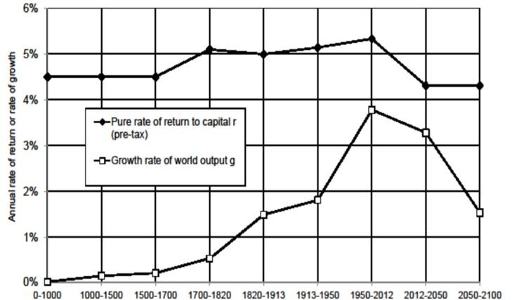 トマ・ピケティ21世紀の資本論の要約