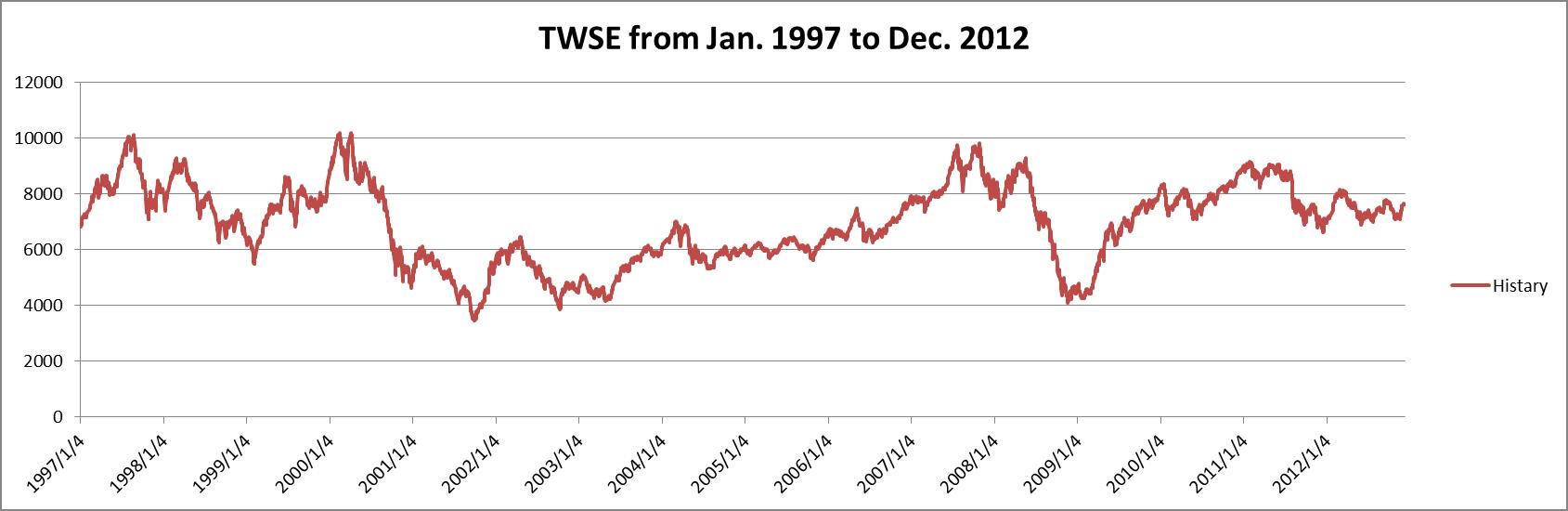 台湾加権指数の推移 from1997