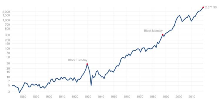 米国の市場平均