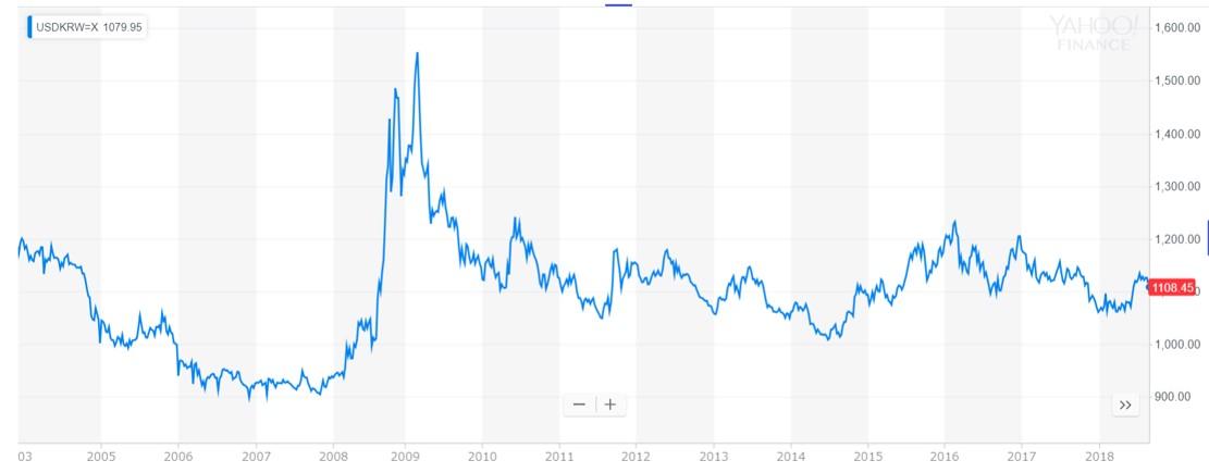 USDKRW Rate
