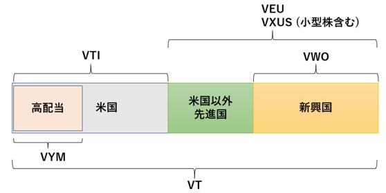 VXUSとVTIでVTを合成する方法