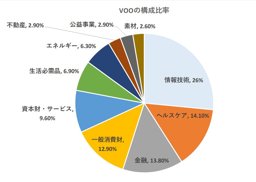 VOOの業種別構成比率