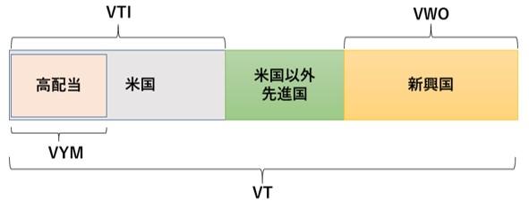 VT・VTI・VYM・VWOの差をわかりやすく図解