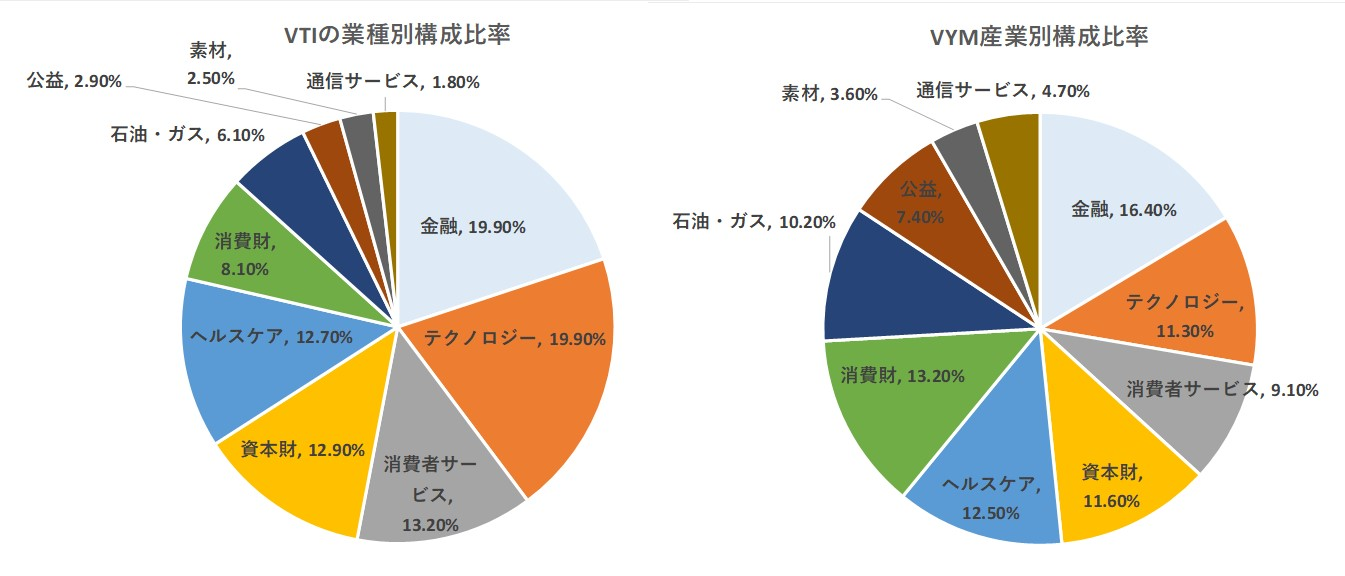 VTIとVYMの産業別構成比率の比較図