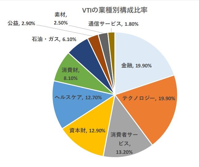 VTIの業種別構成比率