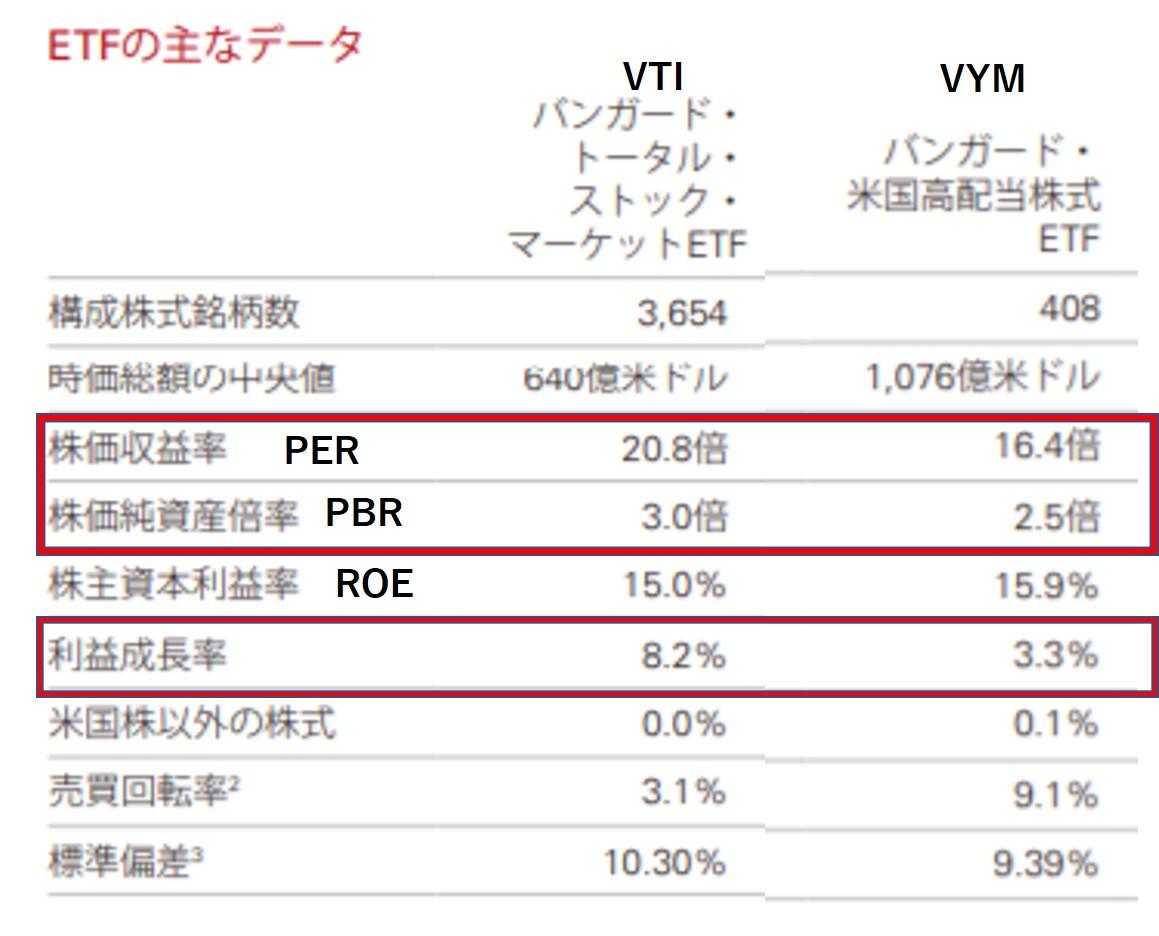 VTIとVYMのPER,PBR,ROE,利益成長率を比較