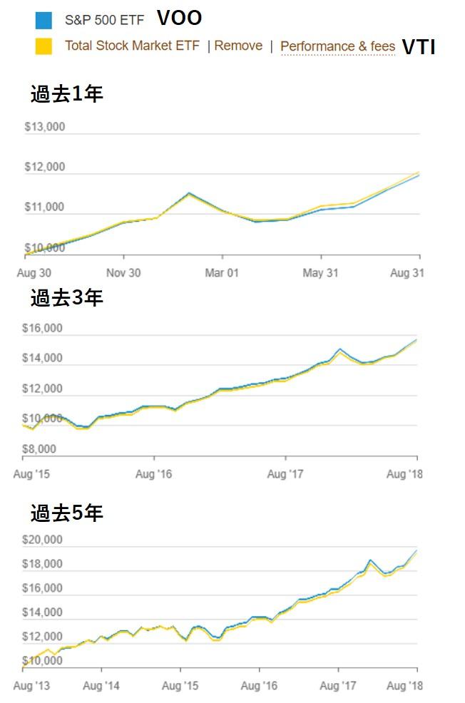 VOOとVTIの1年、5年、10年比較チャート