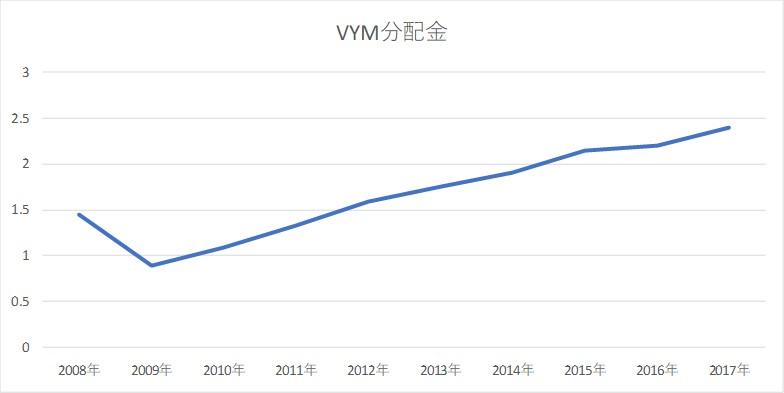 VYMの分配金推移