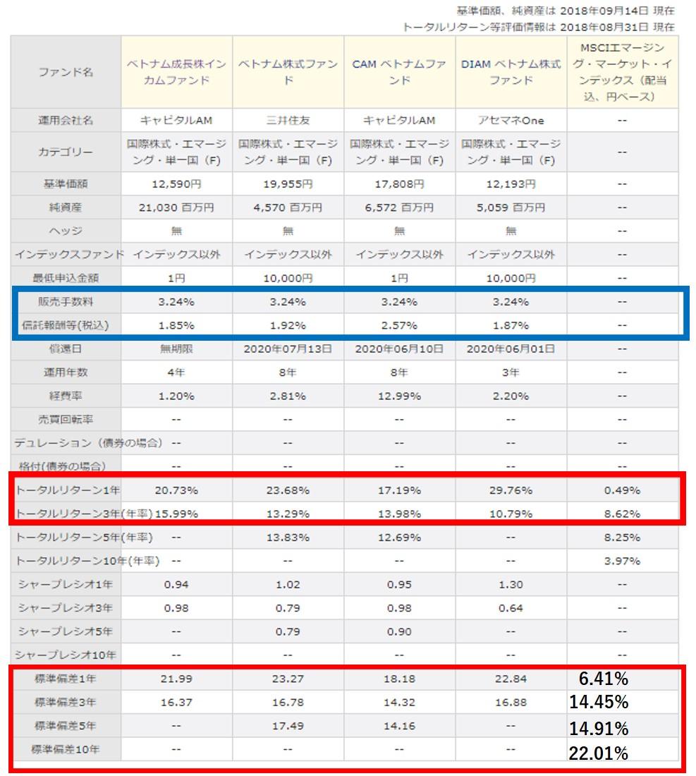 ベトナム投資信託の比較データ(リターン・リスク・手数料)