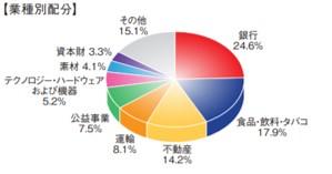 ベトナム成長株インカムファンドの産業別ポートフォリオ