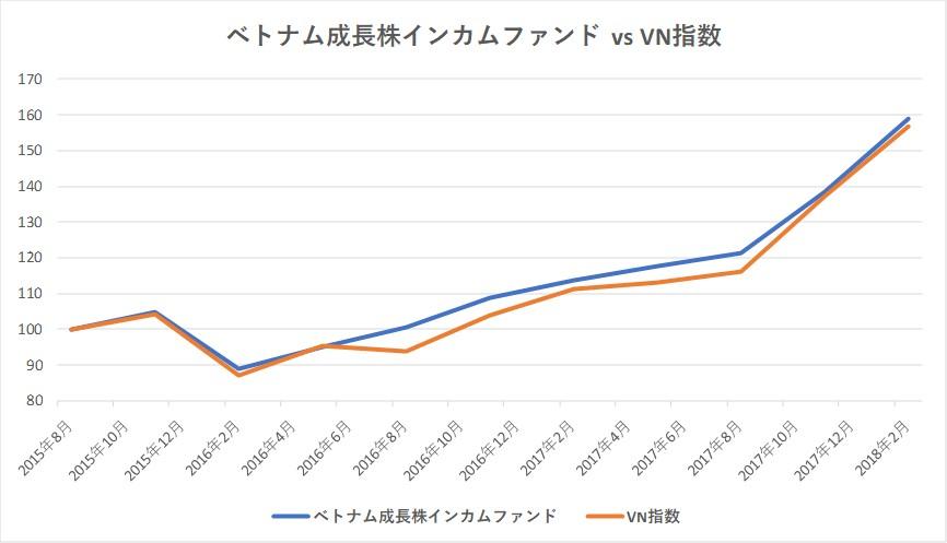 ベトナム成長株インカムファンドとVN指数の比較グラフ