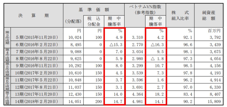 ベトナム成長株インカムファンドとVN指数の成績対比