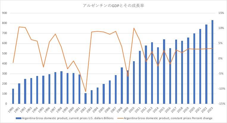 アルゼンチンGDPとその成長率